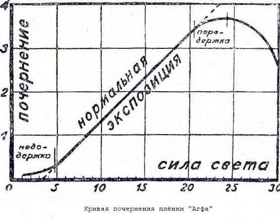 Кривая потемнения пленки